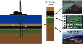 Here is a simplification of what a drill rig and core look like.