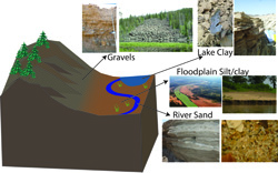 Click to see where different sediments are found.
