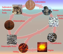 Rock Cycle. Click for more detail.